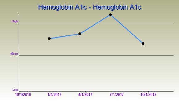 Hemoglobin A1c Trend 201709